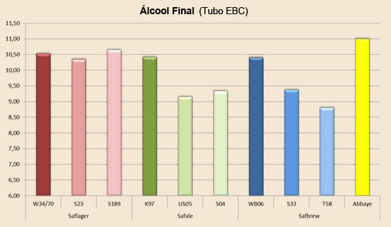fermento_abbaye_atenuacao_alcool_final