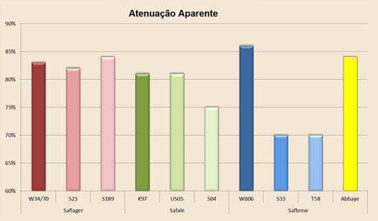 fermento_abbaye_atenuacao_aparente2